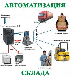 Автоматизация складов